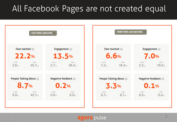 The mere fact that your page has less than 1,000 fans or more than 100,000 will have a significant impact on your potential reach, regardless of the quality of your content. Performance averages calculated above for almost 4,000 Facebook pages clearly shows that the size of pages strongly influences their performance averages. You can see this data live at http://barometer.agorapulse.com