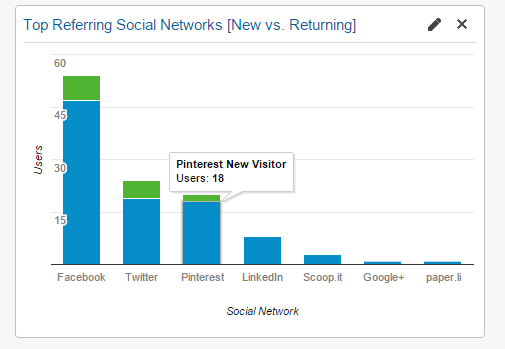 Google Analytics Social Referring Networks