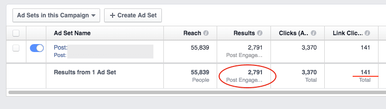 Example of FB ad campaign with a lot of social engagement but no link clicks
