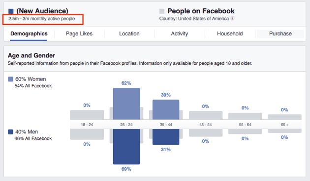 How many monthly active users a Facebook audience has
