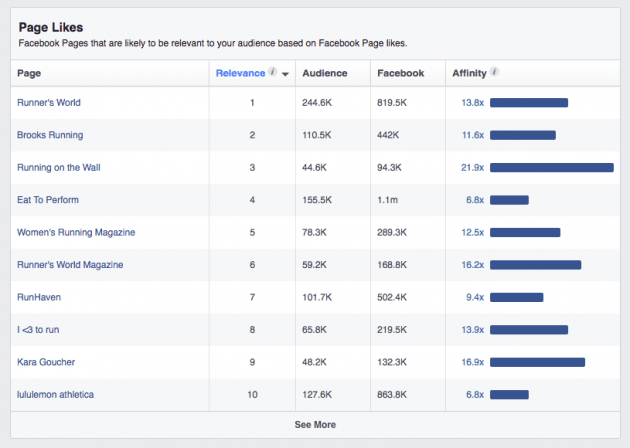 How to identify new target audiences on Facebook