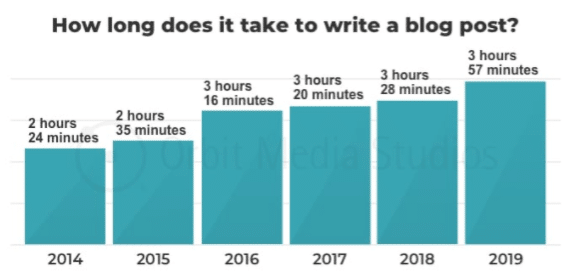 what is content curation and blog post writing time