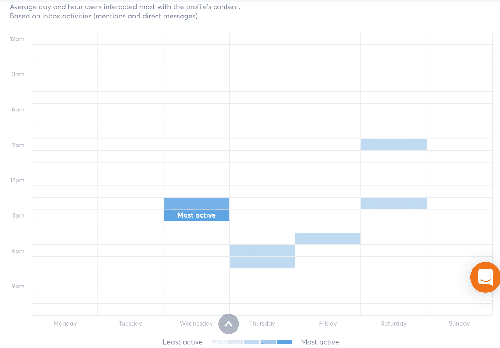 best times to publish your cross posting
