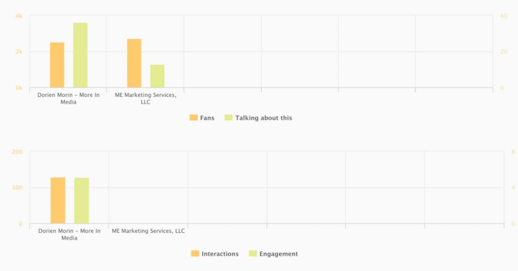 AgoraPulse Competitors Tab - Graphs