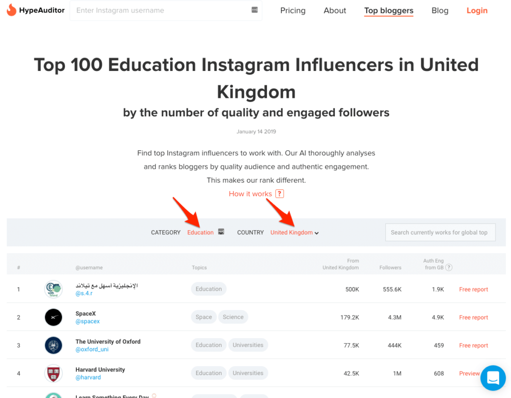 HypeAuditor ranks Instagram influencers by category and location