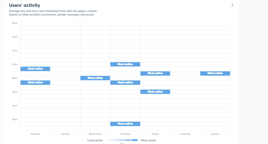 user activity helps planning a social media calendar