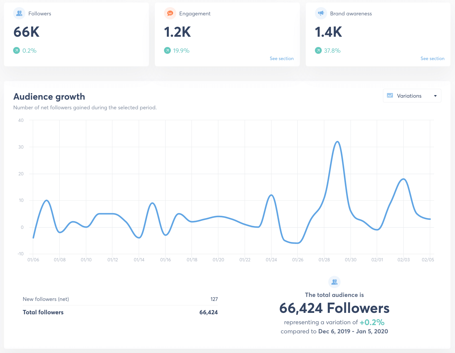 agorapulse for twitter analytics