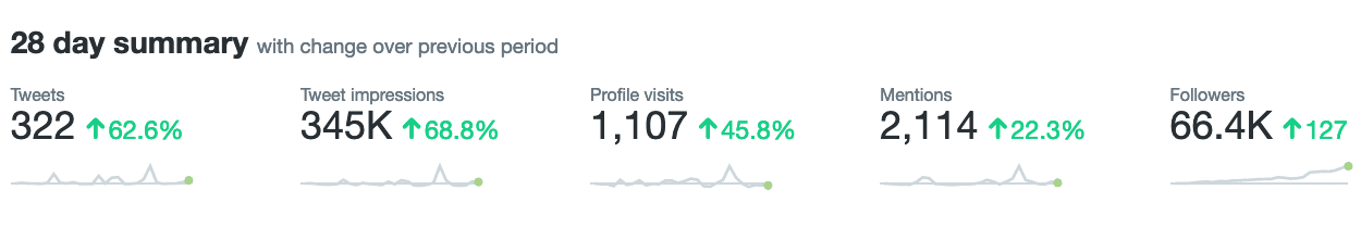 month summary for twitter analytics