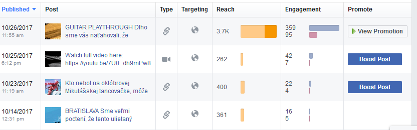Organic reach on posts plummeted after Facebook Explore was launched