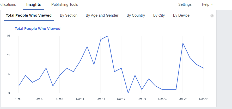 Page views as well as reach dropped dramatically after the Facebook Explore feed was introduced