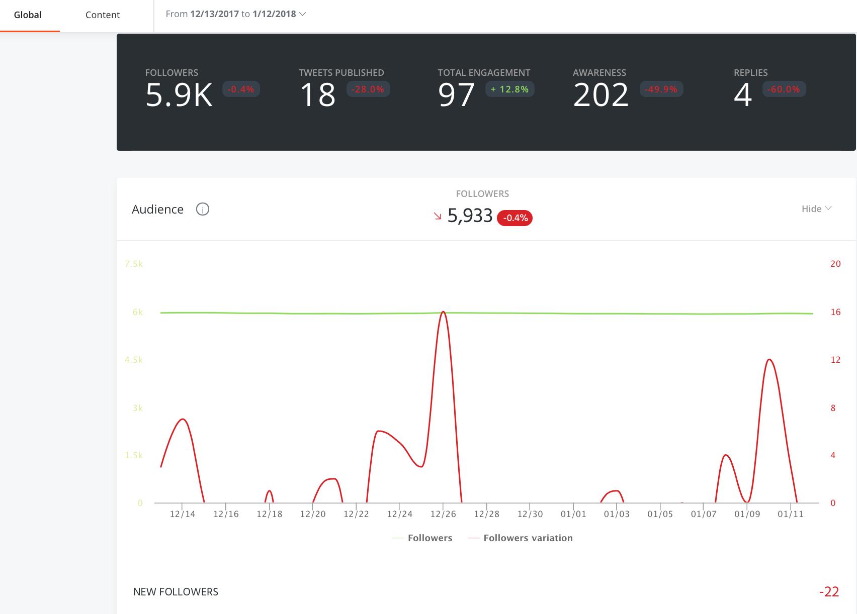 agorapulse metrics reporting graph