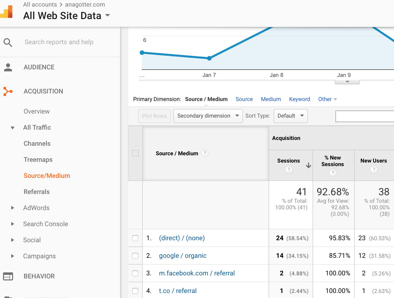 website data from google analytics