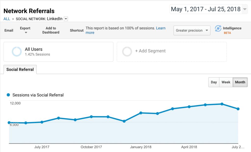 screenshot of google analytics graph for network referrals