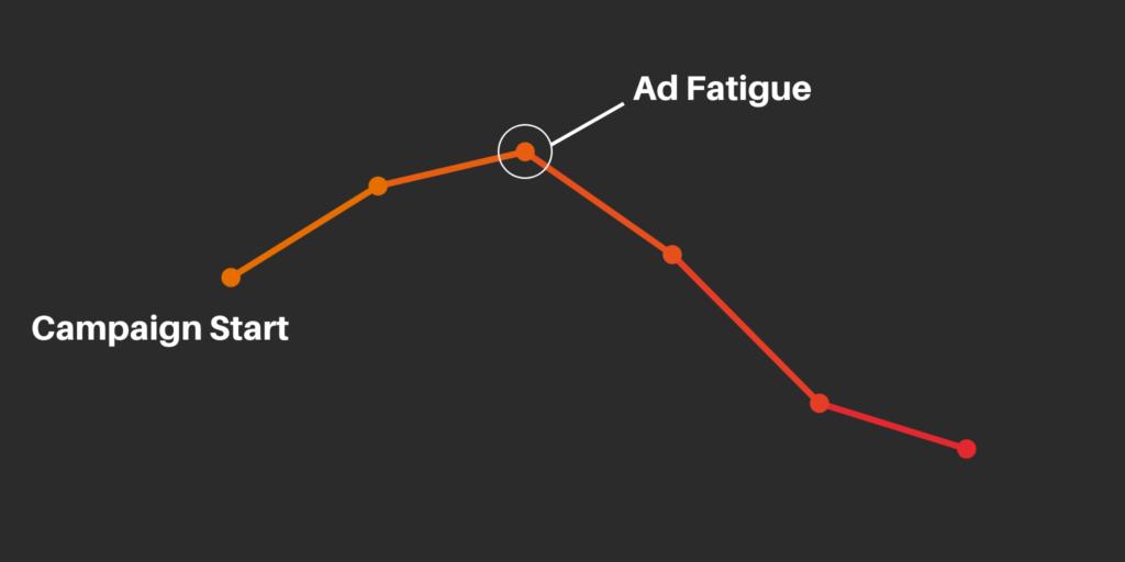 Facebook Ad Campaign Changes Ad Fatigue