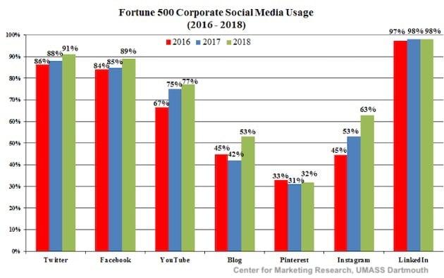 Fortune 500 Corporate Social Media Usage