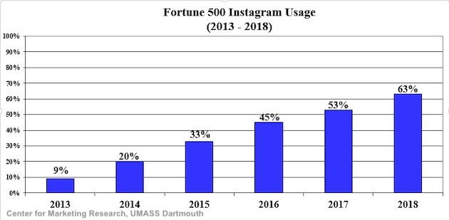 Fortune 500 Instagram