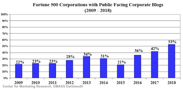 Fortune 500 Corporations with Public Facing Corporate Blogs