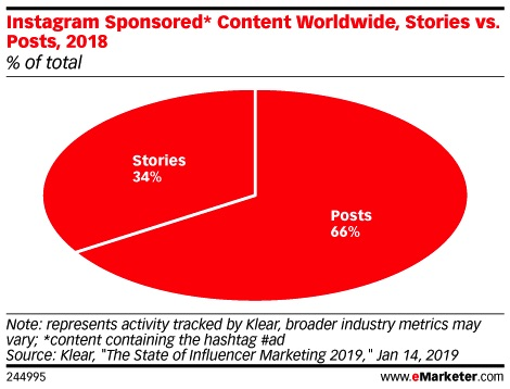 sponsored content worldwide