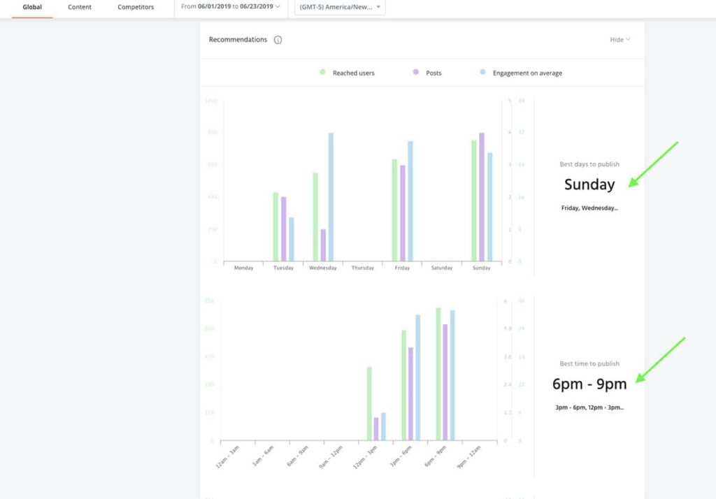 schedule optimization and social media automation