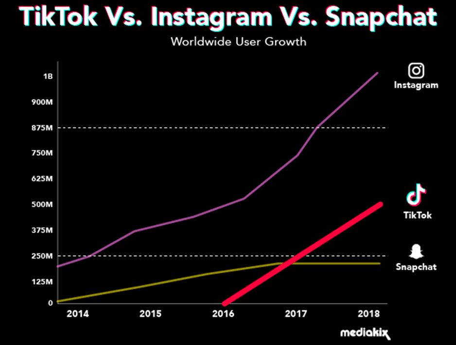 tiktok vs instagram vs snapchat