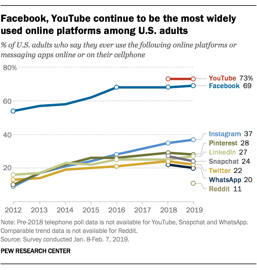 most widely used online platforms