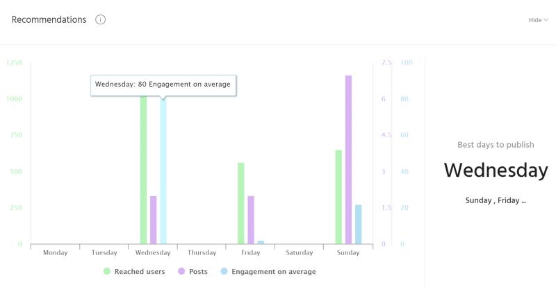 average instagram engagement