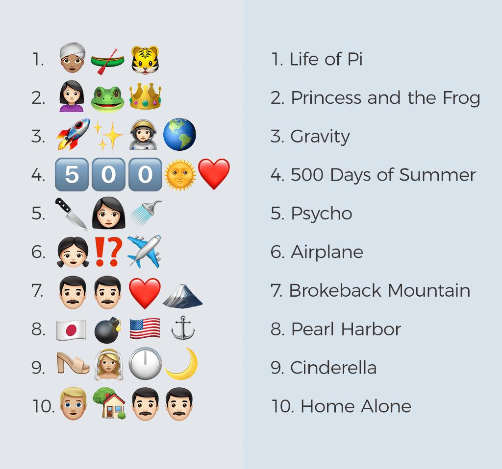 Create an Emoji-Driven Update
