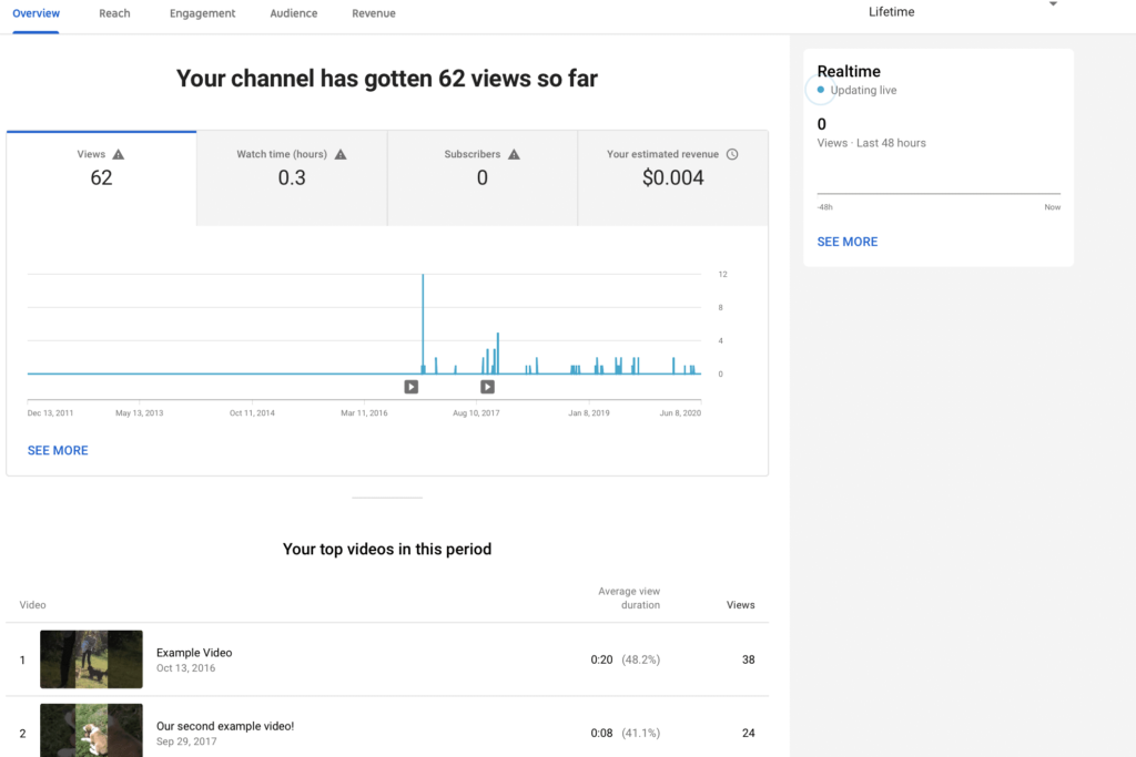 analytics on youtube channel