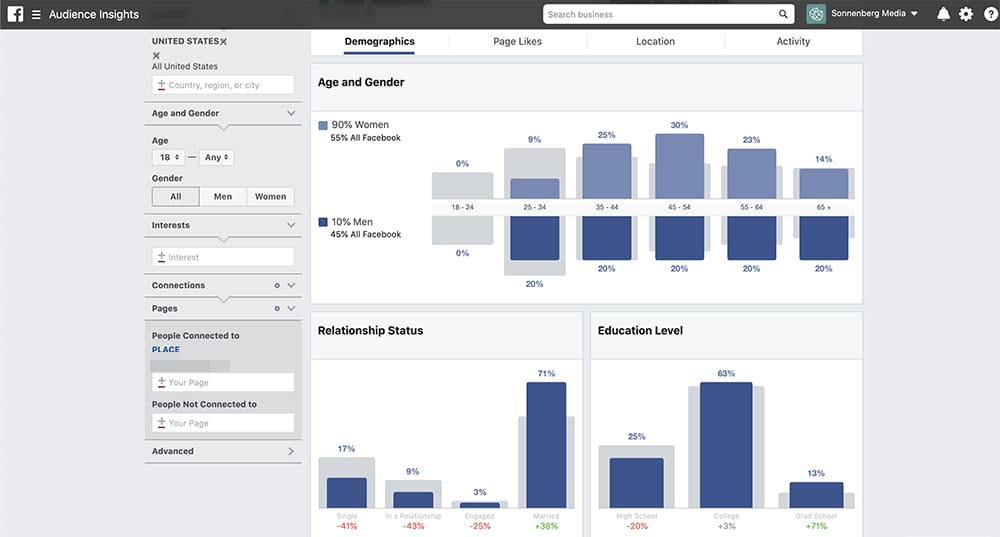 how data from social media reports helps you speak to your audience 2