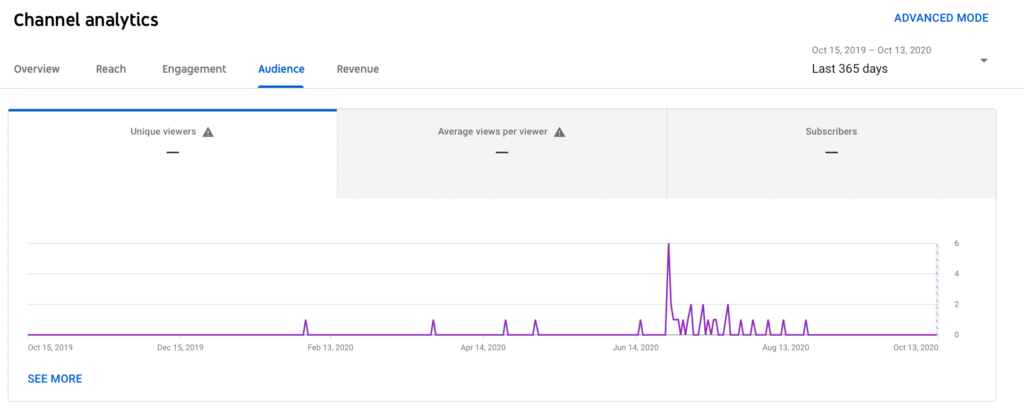 channel analytics and audience for youtube