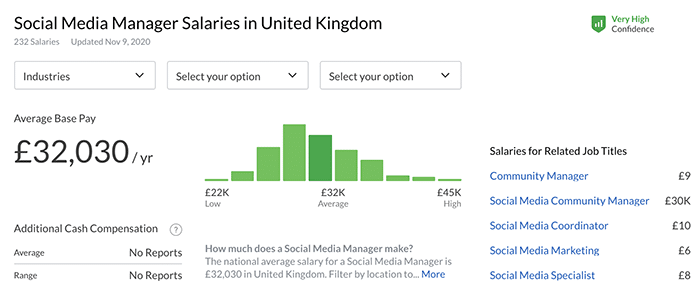 average social media manager salary UK - Glassdoor
