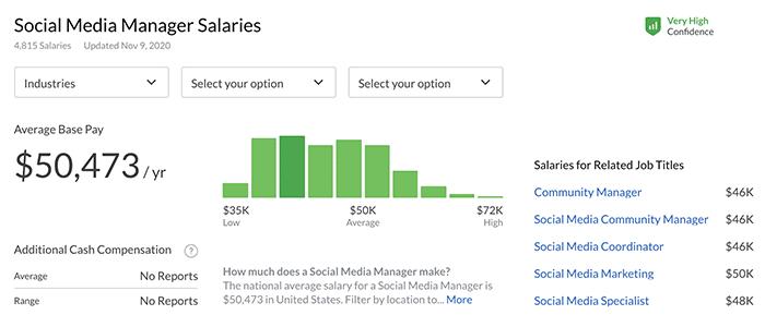average social media manager salary US - Glassdoor