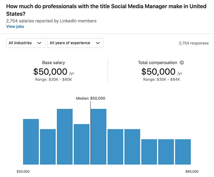 average social media manager salary US - LinkedIn