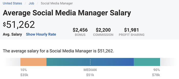 average social media manager salary US - PayScale