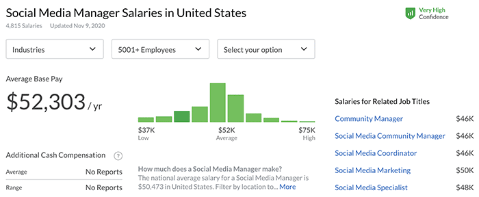 how company size affects social media manager salaries - Glassdoor