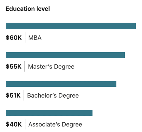 how education affects social media manager salaries - LinkedIn