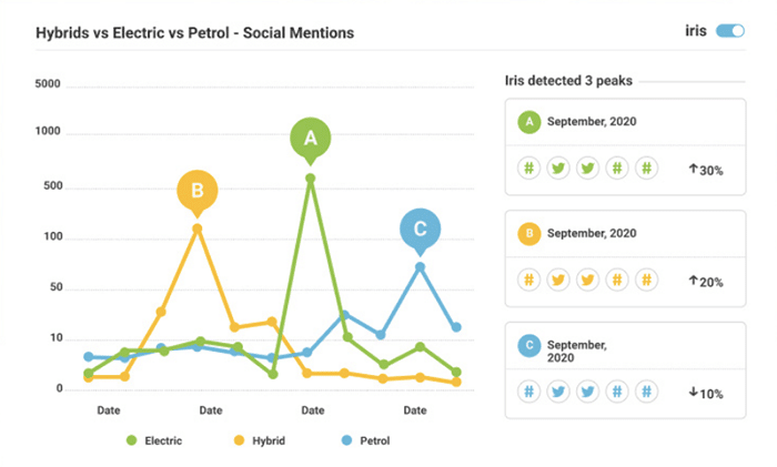 social media analytics tools - Brandwatch