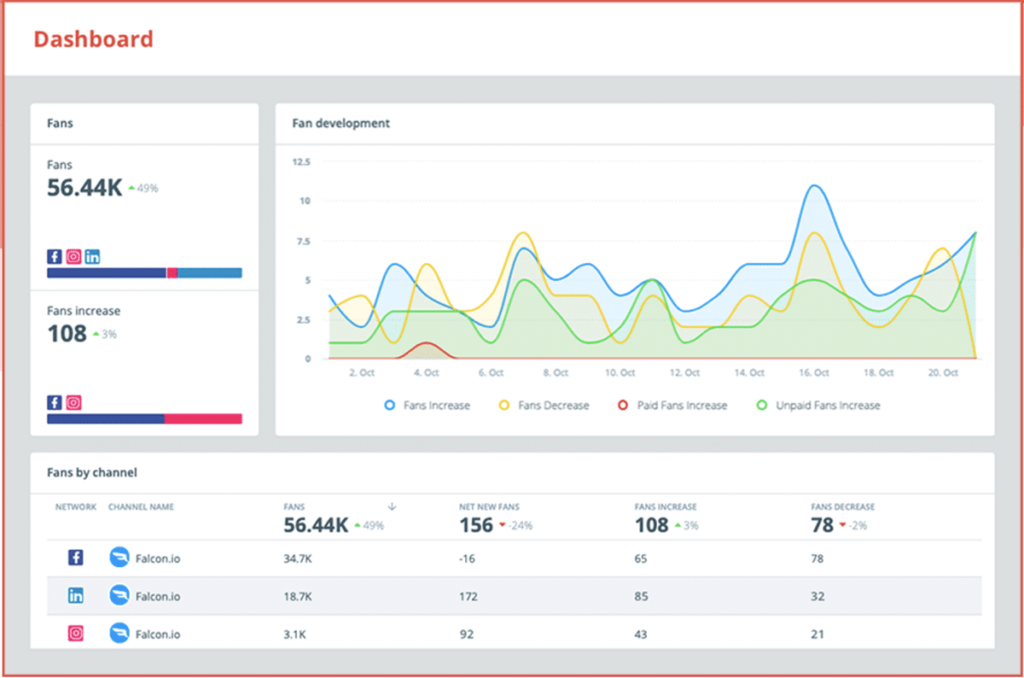 social media analytics tools - Falcon