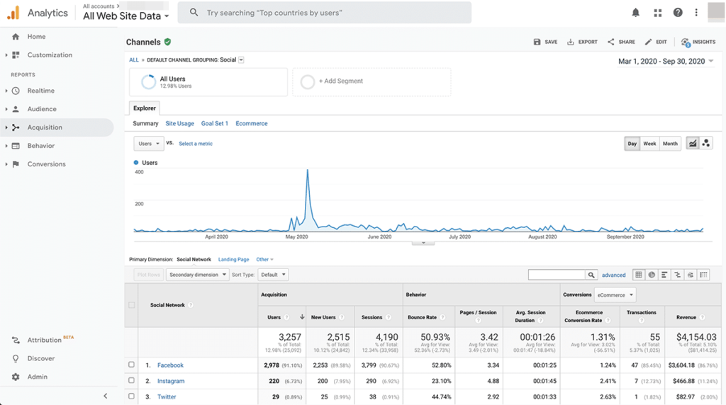 social media analytics tools - Google Analytics