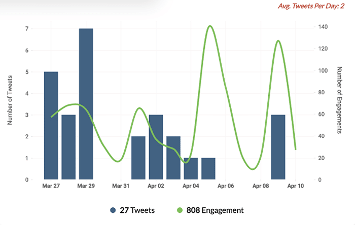 social media analytics tools - Zoho Social