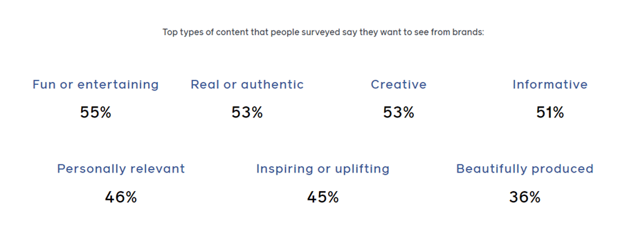 top types of content that people surveyed say they want to see from brands