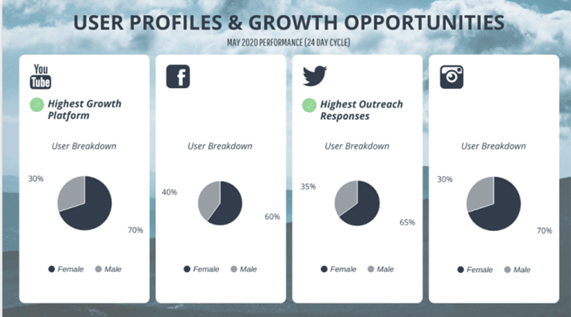 Venngage monthly report template