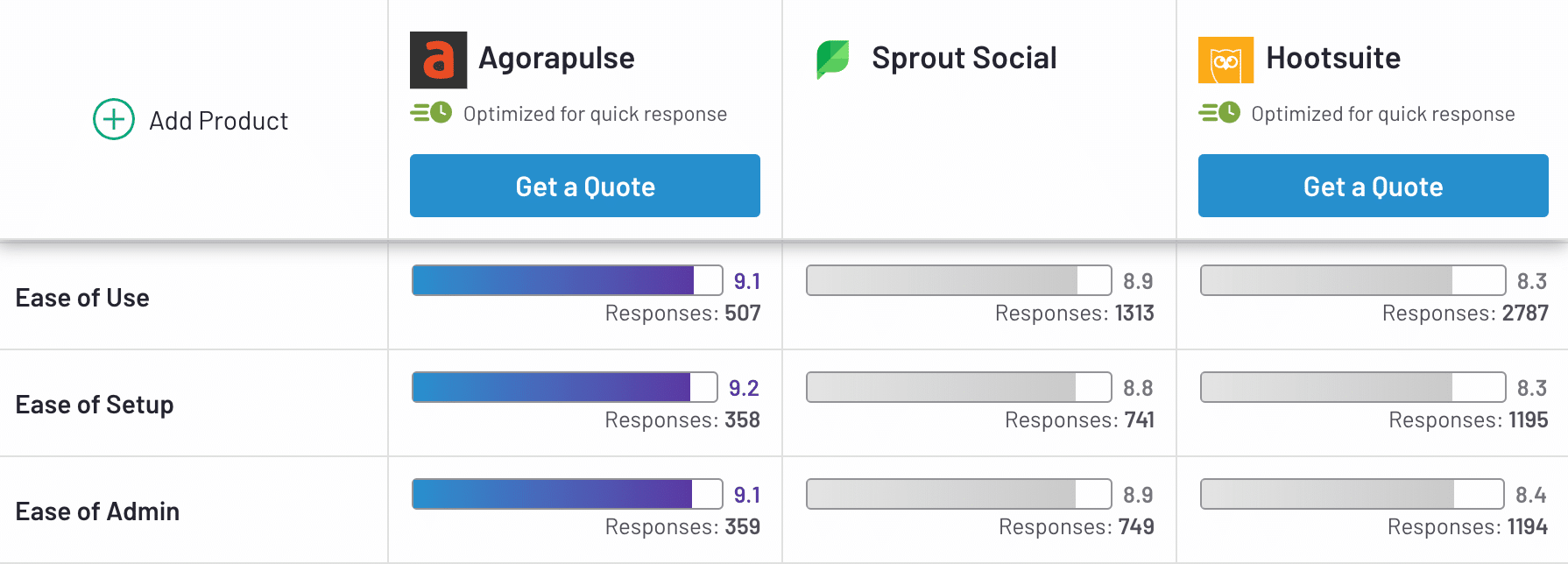 ease of use, setup and admin ratings of agorapulse, sprout social, and hootsuite