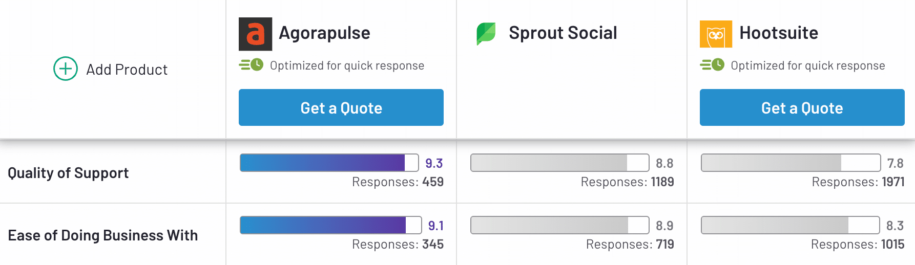 quality of support rankings on agorapulse, sprout social, and hootsuite