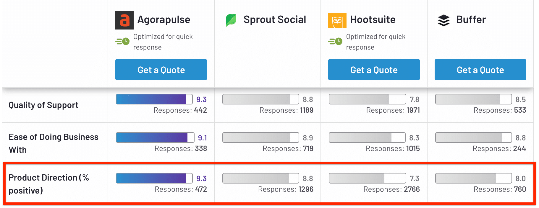 Agorapulse ranks the highest in product direction; Hootsuite ranks the lowest.