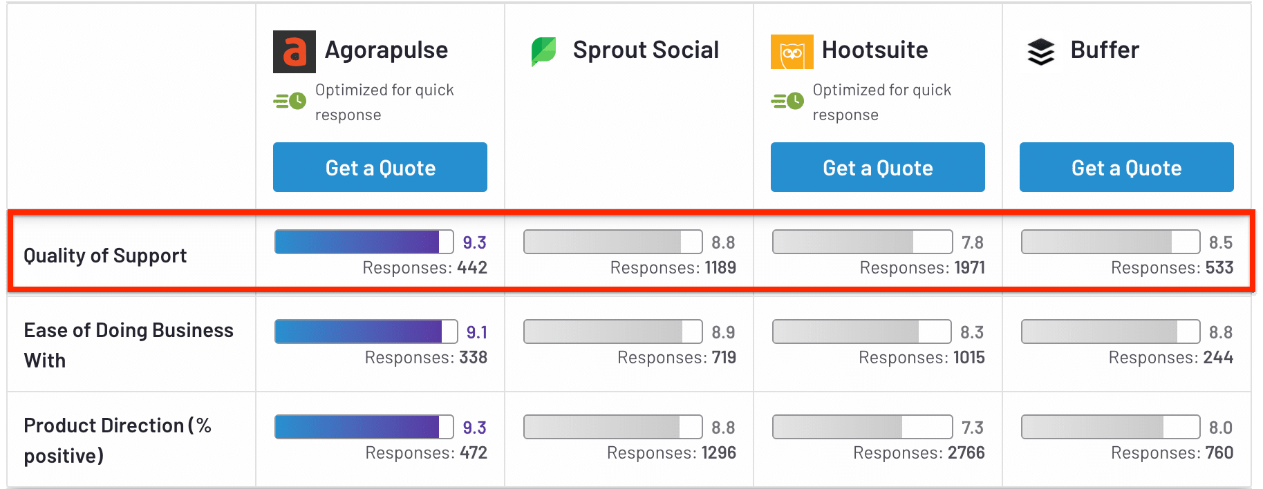 Hootsuite ranks the lowest in Quality of Support compared to Agorapulse and others.