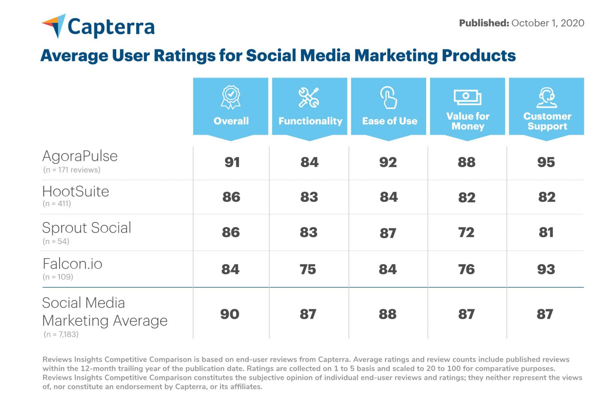 Capterra social media marketing products