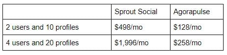 cost comparison to run scheduled reports for clients