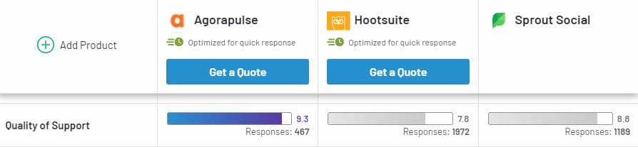 G2 compares Agorapulse and Sprout Social for quality of support