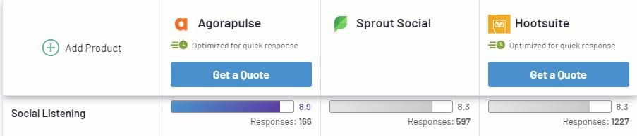 G2's comparison of Agorapulse, Sprout Social, and Hootsuite for social listening